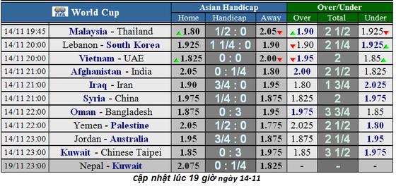 Lịch thi đấu vòng loại World Cup 2022: Nhà cái đoán Việt Nam từ hòa đến thắng UAE (Mới cập nhật) ảnh 1