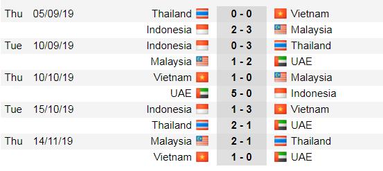 Lịch thi đấu vòng loại World Cup 2022, ngày 19-11: Việt Nam nhỉnh hơn người Thái (Mới cập nhật) ảnh 2