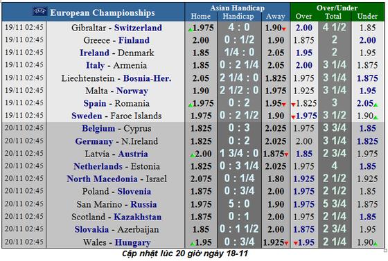 Lịch thi đấu vòng loại EURO 2020, ngày 18-11: Đan Mạch quyết chiến Ailen (Mới cập nhật) ảnh 1