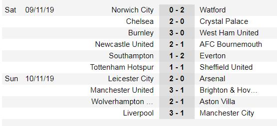 Lịch thi đấu Ngoại hạng Anh, vòng 13 ngày 23/11: Mourinho thách thức Wsst Ham (Mới cập nhật) ảnh 4