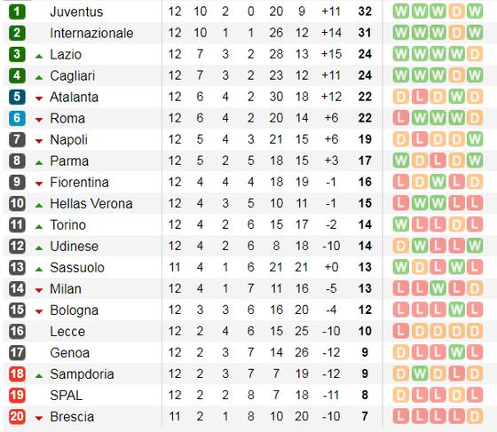 Lịch thi đấu La Liga và Serie A cuối tuần, ngày 24-11: Atalanta phong tỏa Ronaldo (Mới cập nhật) ảnh 10