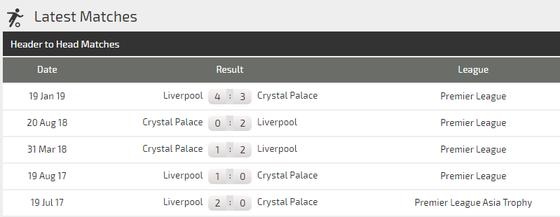 Nhận định Crystal Palace – Liverpool: Vắng Salah, Sadio Mane bắn hạ Đại bàng (Mới cập nhật) ảnh 4