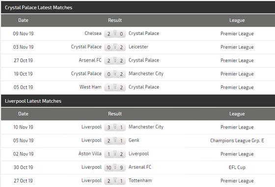 Nhận định Crystal Palace – Liverpool: Vắng Salah, Sadio Mane bắn hạ Đại bàng (Mới cập nhật) ảnh 5