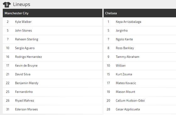 Nhận định Manchester City – Chelsea: Duyên ghi bàn của Kun Aguero (Mới cập nhật) ảnh 3