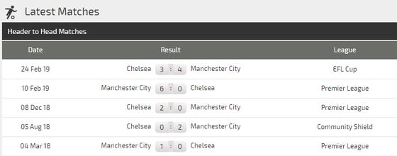 Nhận định Manchester City – Chelsea: Duyên ghi bàn của Kun Aguero (Mới cập nhật) ảnh 4
