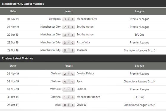 Nhận định Manchester City – Chelsea: Duyên ghi bàn của Kun Aguero (Mới cập nhật) ảnh 5