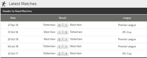 Nhận định West Ham – Tottenham:  Khi Pellegrini bắt bài Mourinho ảnh 3