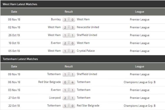 Nhận định West Ham – Tottenham:  Khi Pellegrini bắt bài Mourinho ảnh 4