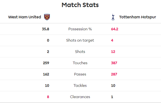 West Ham - Tottenham 2-3: Gà trống lột xác dưới tay Mourinho ảnh 7