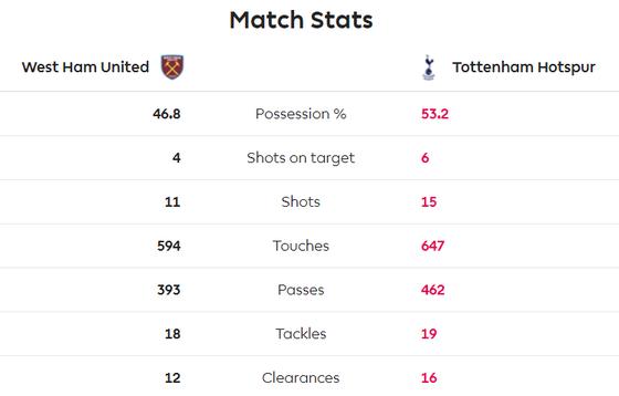 West Ham - Tottenham 2-3: Gà trống lột xác dưới tay Mourinho ảnh 10