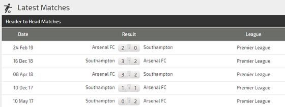 Nhận định Arsenal – Southampton: Pháo thủ tìm lại niềm vui (Mới cập nhật) ảnh 4