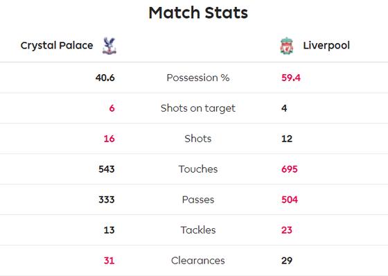 Crystal Palace - Liverpool 1-2: Sadio Mane và Firmino ghi chiến thắng khó nhọc ảnh 8