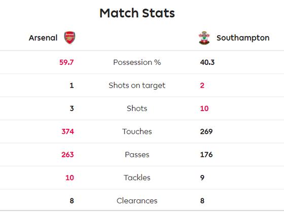 Arsenal - Southampton 2-2: Lacazette cứu nguy Pháo thủ phút 90+6 ảnh 5