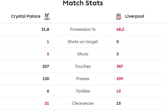 Crystal Palace - Liverpool 1-2: Sadio Mane và Firmino ghi chiến thắng khó nhọc ảnh 4