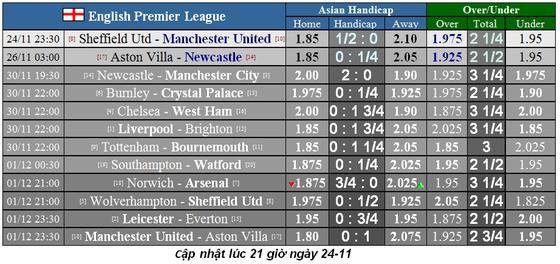 Nhận định Sheffield United – Man United: Quỷ đỏ hồi sinh (Mới cập nhật) ảnh 1