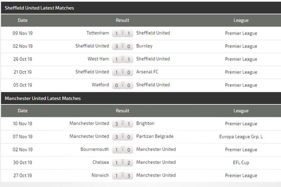 Nhận định Sheffield United – Man United: Quỷ đỏ hồi sinh (Mới cập nhật) ảnh 5