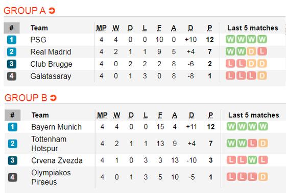 Lịch thi đấu Champions League, ngày 27-11: Real Madrid phục thù PSG (Mới cập nhật) ảnh 3