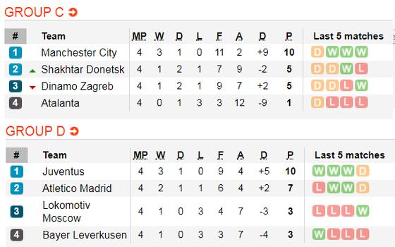 Lịch thi đấu Champions League, ngày 27-11: Real Madrid phục thù PSG (Mới cập nhật) ảnh 4