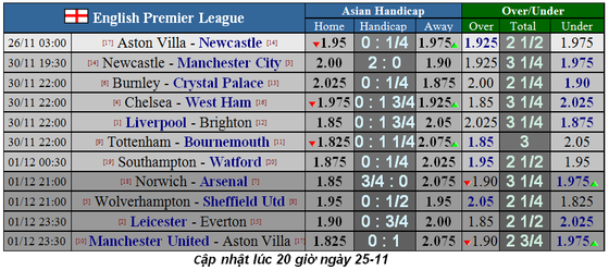 Lịch thi đấu Ngoại hạng Anh, vòng 13 ngày 25/11: Newcastle ga6y sốc ở Villa Park (Mới cập nhật) ảnh 1