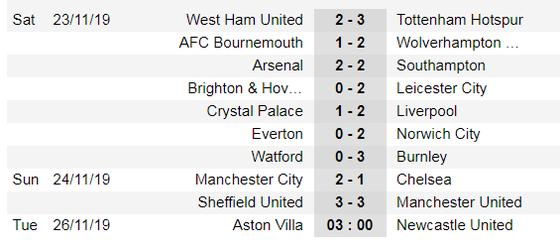 Lịch thi đấu Ngoại hạng Anh, vòng 13 ngày 25/11: Newcastle ga6y sốc ở Villa Park (Mới cập nhật) ảnh 4