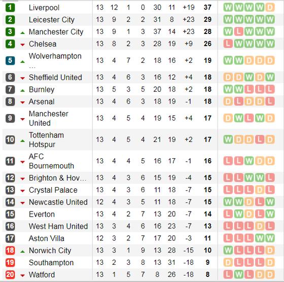 Lịch thi đấu Ngoại hạng Anh, vòng 13 ngày 25/11: Newcastle ga6y sốc ở Villa Park (Mới cập nhật) ảnh 5
