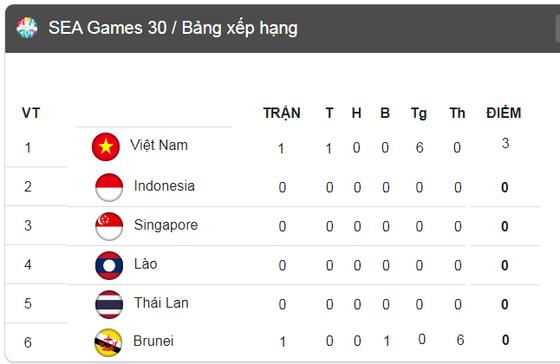 Lịch thi đấu SEA GAMES 2019, ngày 26-11: Thái Lan sẽ đánh bại Indonesia ảnh 3