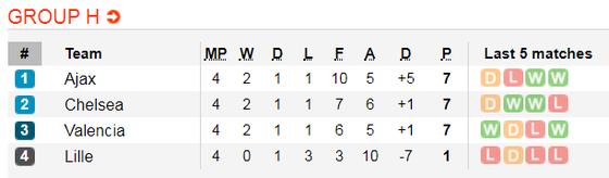 Nhận định Valencia – Chelsea: Bầy dơi buộc phải thắng The Blues (Mới cập nhật) ảnh 2