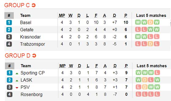 Lịch thi đấu Europa League, ngày 28-11: Arsenal và Wolves theo chân Man United  (Mới cập nhật) ảnh 5