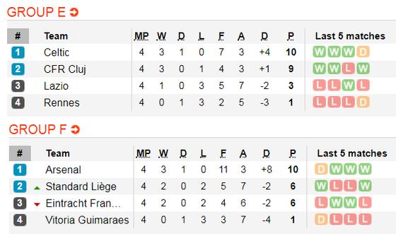 Lịch thi đấu Europa League, ngày 28-11: Arsenal và Wolves theo chân Man United  (Mới cập nhật) ảnh 6