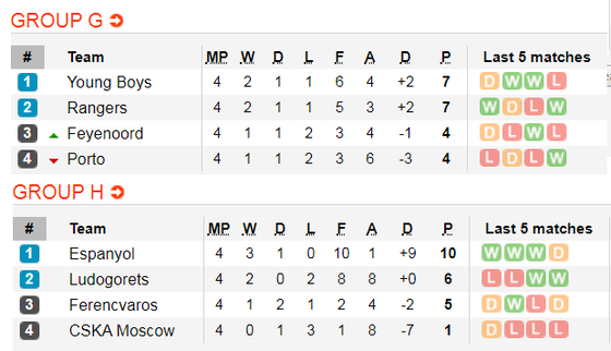 Lịch thi đấu Europa League, ngày 28-11: Arsenal và Wolves theo chân Man United  (Mới cập nhật) ảnh 7