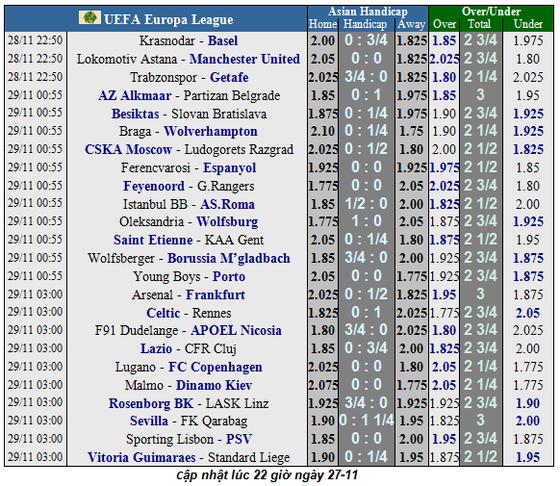 Lịch thi đấu Europa League, ngày 28-11: Arsenal và Wolves theo chân Man United  (Mới cập nhật) ảnh 2