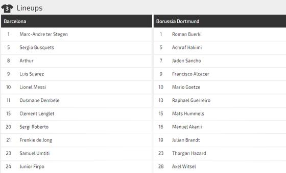 Nhận định Barcelona - Dortmund: Mưa bàn thắng ở Camp Nou (Mới cập nhật) ảnh 3