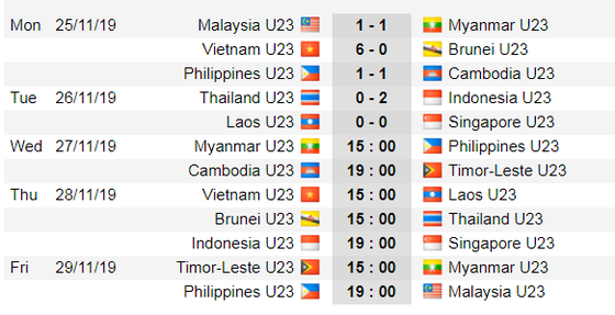 Lịch thi đấu bóng đá SEA GAMES 2019, ngày 26-11: Phlippines đụng độ Myanmar ảnh 2