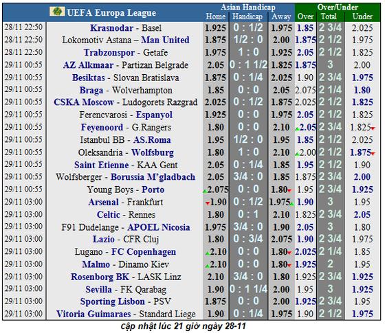 Lịch thi đấu Europa League, ngày 28-11: Arsenal và Wolves theo chân Man United  (Mới cập nhật) ảnh 1