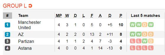 Nhận định Astana – Man United: Choáng với đội hình 'trẻ thơ' của Solskjaer (Mới cập nhật) ảnh 1