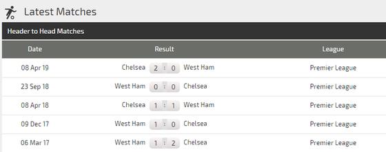 Nhận định Chelsea – West Ham: Khi Tammy Abraham vắng mặt ảnh 4