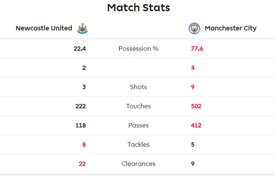 Newcastle - Man City 2-2: Choáng khi Chích chòe cầm chân Man City ảnh 5
