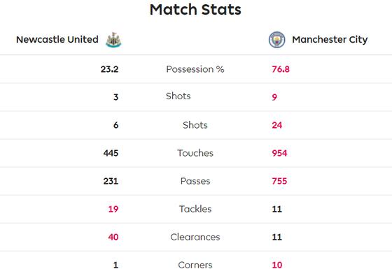 Newcastle - Man City 2-2: Choáng khi Chích chòe cầm chân Man City ảnh 9