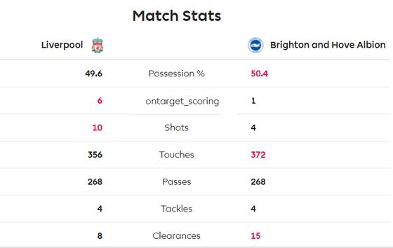 Liverpool - Brighton 2-0: Sát thủ Van Dijk giúp Liverpool bứt xa Man City 11 điểm ảnh 6