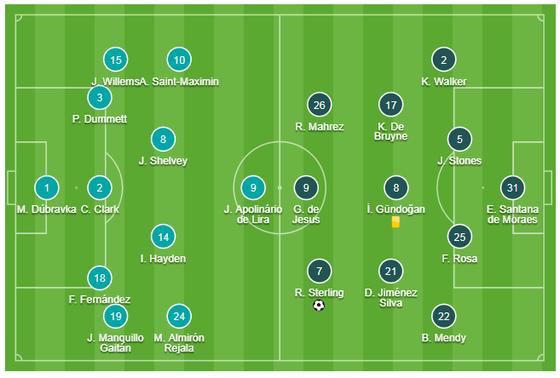 Newcastle - Man City 2-2: Choáng khi Chích chòe cầm chân Man City ảnh 1