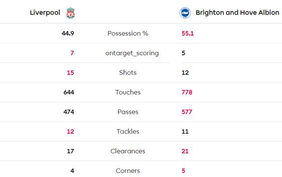 Liverpool - Brighton 2-0: Sát thủ Van Dijk giúp Liverpool bứt xa Man City 11 điểm ảnh 11