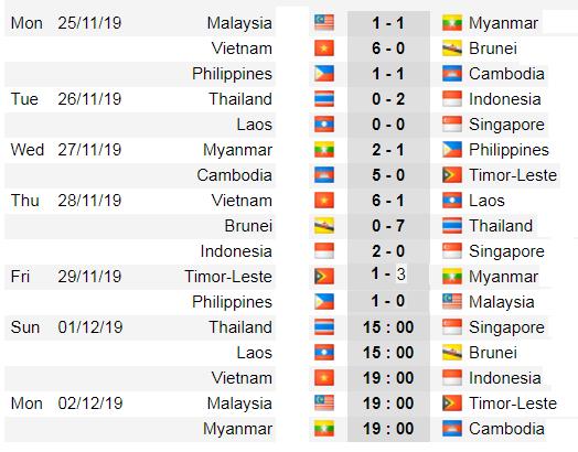 Lịch thi đấu bóng đá SEA GAMES 2019, ngày 1-12: U22 Việt Nam chắc thắng U22 Indonesia: ảnh 3