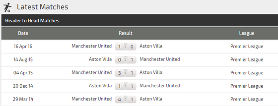 Nhận định Man United - Aston Villa: Chờ Rashford tỏa sáng ảnh 3