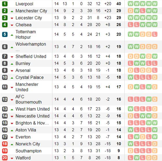 Kết quả Xếp hạng giải Ngoại hạng Anh ngày 30-11: Man City thảm bại, Liverpool bứt phá ảnh 2