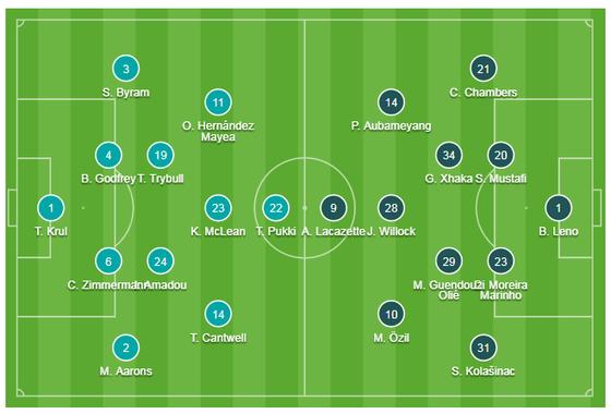 Norwich City - Arsenal 2-2: Aubameyang cứu nguy Pháo thủ  ảnh 1