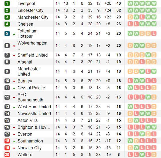Lịch thi đấu Ngoại hạng Anh, vòng 14 ngày 4-12: Mourinho trở lại Old Trafford  ảnh 4