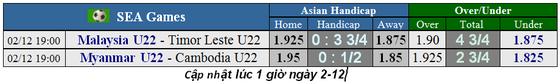 Lịch thi đấu bóng đá SEA GAMES 2019, ngày 2-12: U22 Myanmar quyết thắng để... né Việt Nam (Cập nhật) ảnh 2