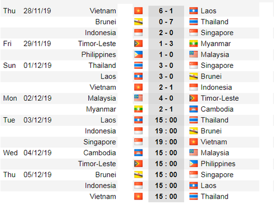 Lịch thi đấu bóng đá SEA GAMES 2019, ngày 3-12: U22 Việt Nam chấp Singapore 2 trái ảnh 2