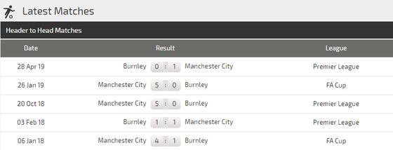 Nhận định Burnley – Manchester City: Pep Guardiola quyết tìm lại hương vị chiến thắng ảnh 3