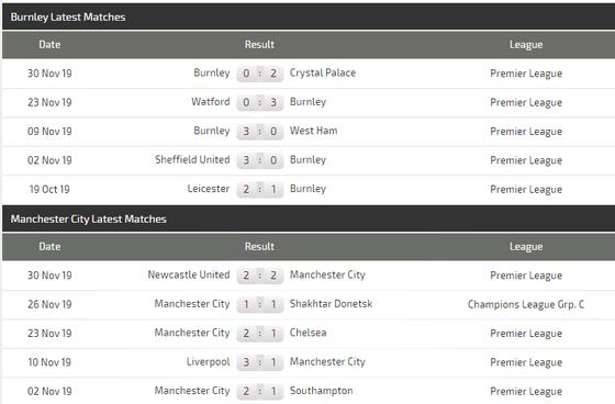Nhận định Burnley – Manchester City: Pep Guardiola quyết tìm lại hương vị chiến thắng ảnh 4